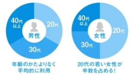 ハッピーメール利用者の年齢分布